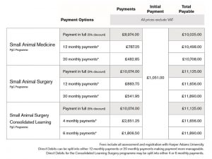 Small Animal Medicine and Surgery pricing table 2017