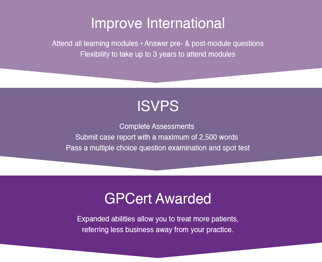 How To Get A General Practitioner Certificate Improve International